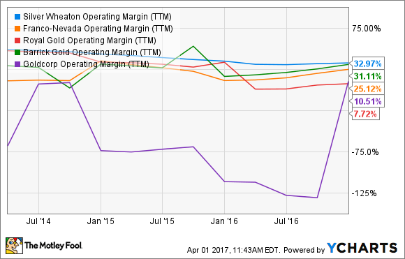 Slw Operating Margin Ttm Chart