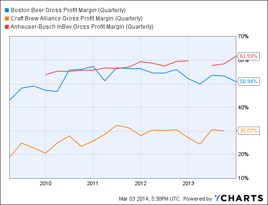 SAM Gross Profit Margin (Quarterly) Chart