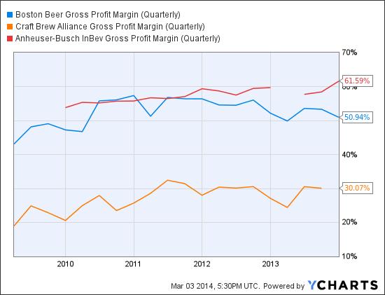 SAM Gross Profit Margin (Quarterly) Chart