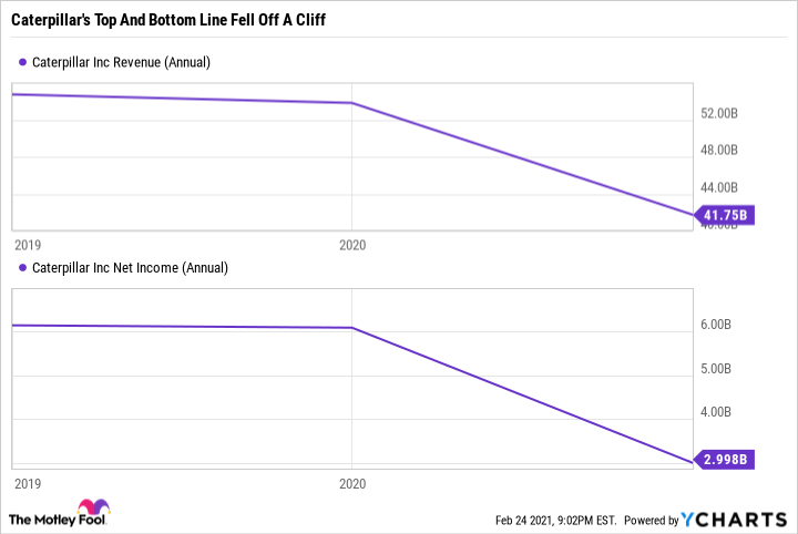 CAT Revenue (Annual) Chart