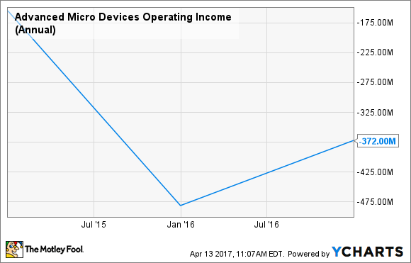 AMD Operating Income (Annual) Chart
