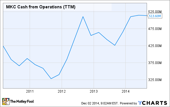 MKC Cash from Operations (TTM) Chart