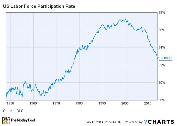 US Labor Force Participation Rate Chart