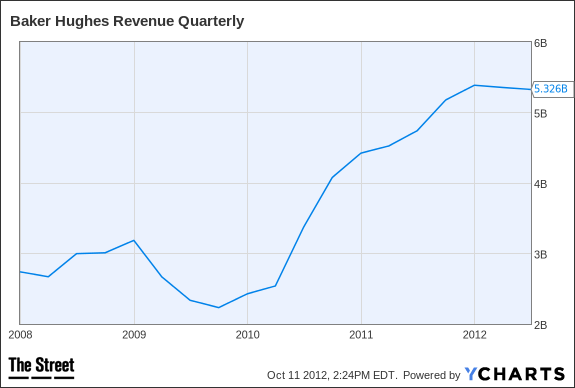 BHI Revenue Quarterly Chart