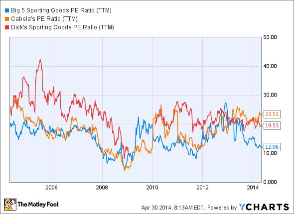 BGFV PE Ratio (TTM) Chart