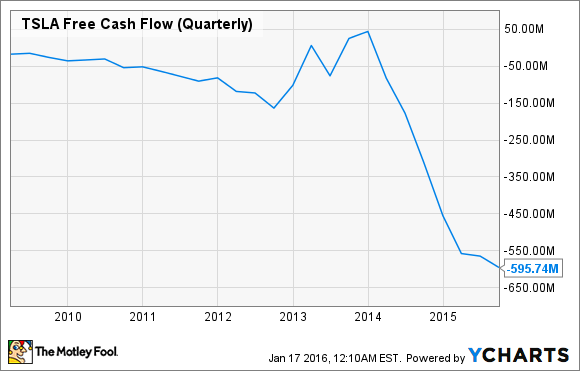 TSLA Free Cash Flow (Quarterly) Chart