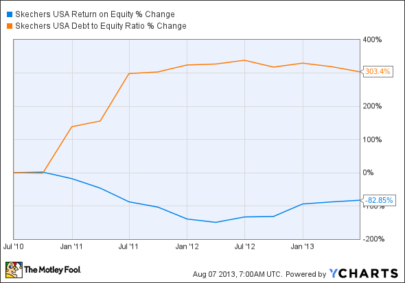 SKX Return on Equity Chart