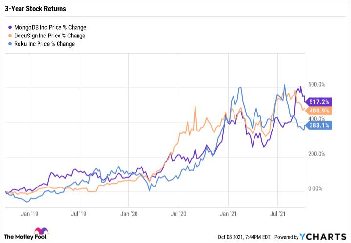 Graphique montrant la variation en pourcentage des prix à la hausse pour MongoDB, DocuSign et Roku.