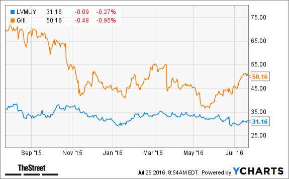 Lvmh stocks форекс итоги азиатской сессии 13 марта 2015