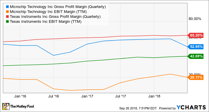 MCHP Gross Profit Margin (Quarterly) Chart