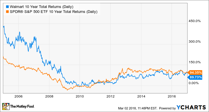 WMT 10 Year Total Returns (Daily) Chart