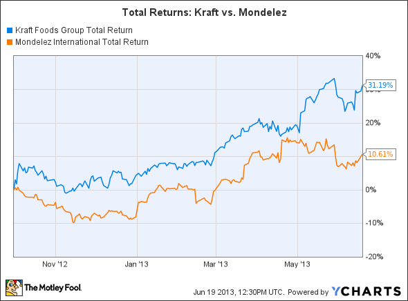 KRFT Total Return Price Chart