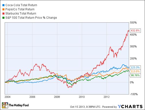 KO Total Return Price Chart
