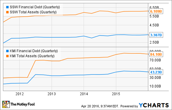 SSW Financial Debt (Quarterly) Chart