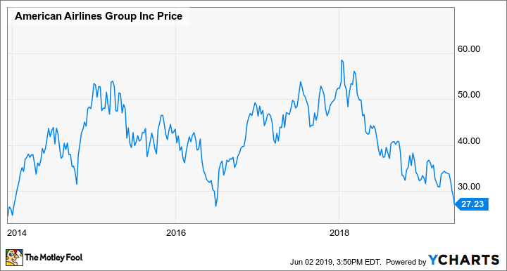 Why American Airlines Stock Could Bounce Back From Its Recent 52