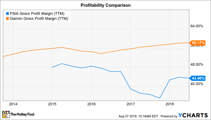 FIT Gross Profit Margin (TTM) Chart