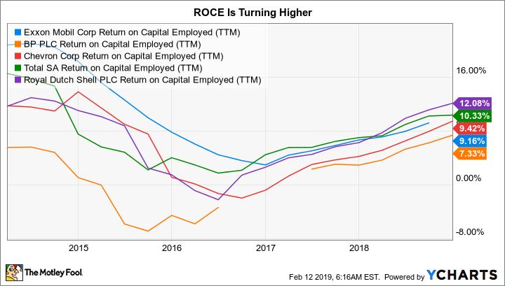 XOM Return on Capital Employed (TTM) Chart