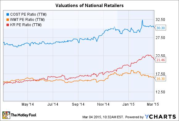 COST PE Ratio (TTM) Chart
