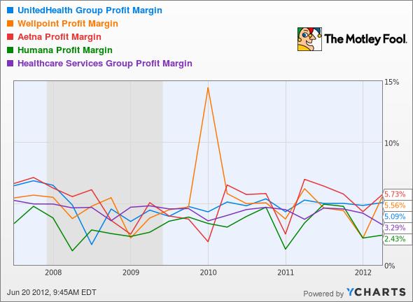 UNH Profit Margin Chart