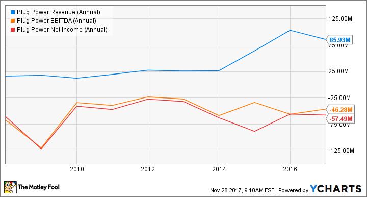 PLUG Revenue (Annual) Chart