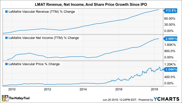 LMAT Revenue (TTM) Chart