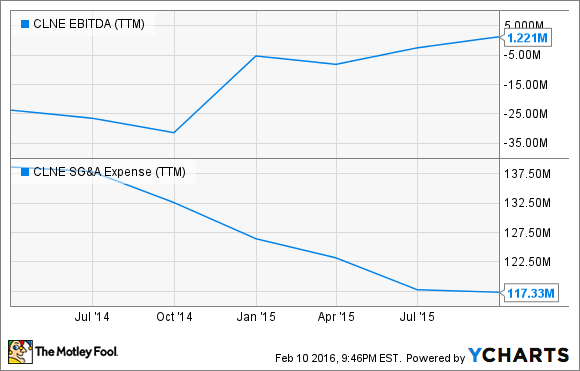 CLNE EBITDA (TTM) Chart