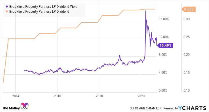 BPY Dividend Yield Chart