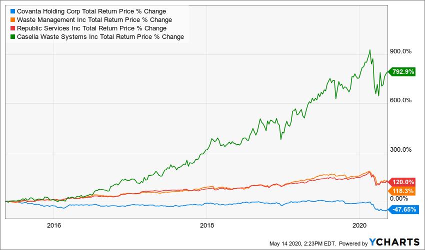 CVA Total Return Price Chart