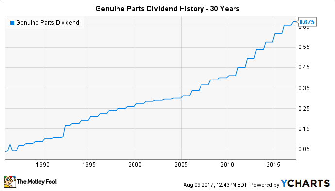 GPC Dividend Chart