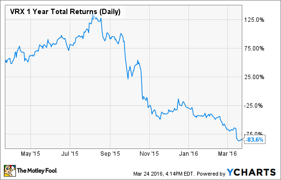 VRX 1 Year Total Returns (Daily) Chart