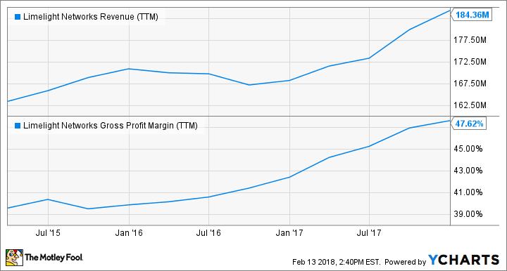 LLNW Revenue (TTM) Chart