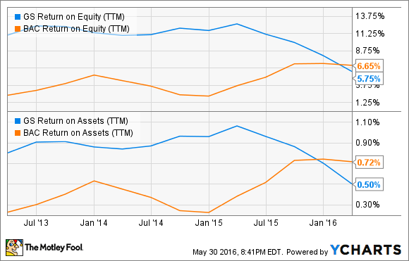 GS Return on Equity (TTM) Chart