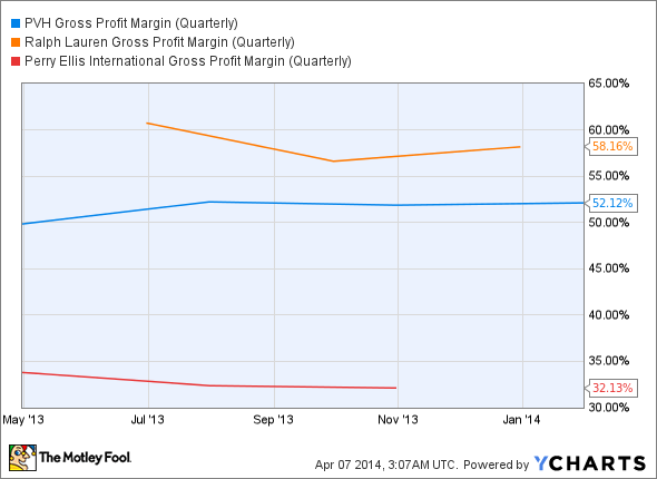 PVH Gross Profit Margin (Quarterly) Chart