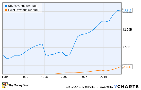 GIS Revenue (Annual) Chart