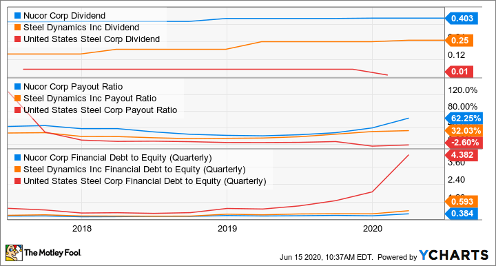 NUE Dividend Chart
