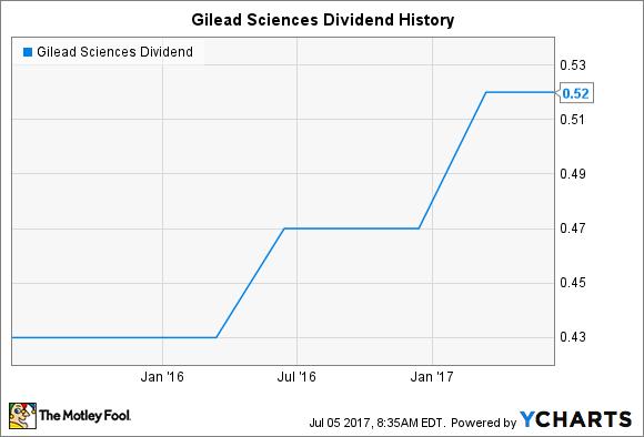 GILD Dividend Chart