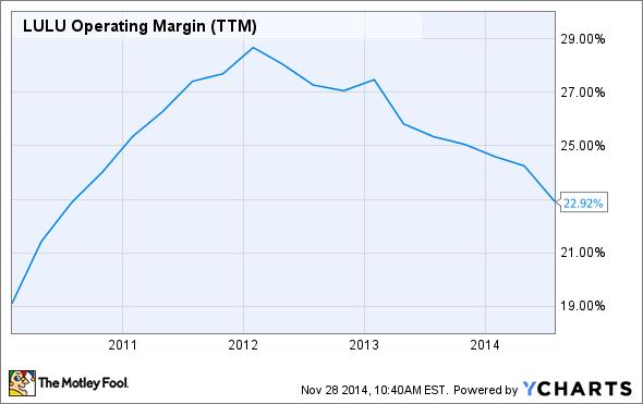 LULU Operating Margin (TTM) Chart