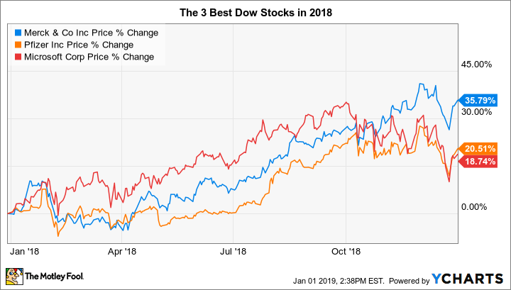 The 3 Best Stocks in the Dow Jones in 2018 | The Motley Fool