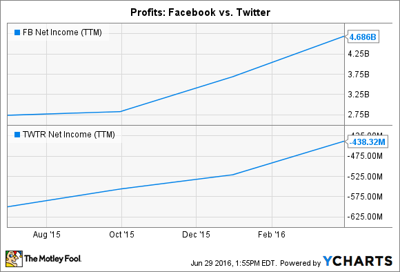 FB Net Income (TTM) Chart