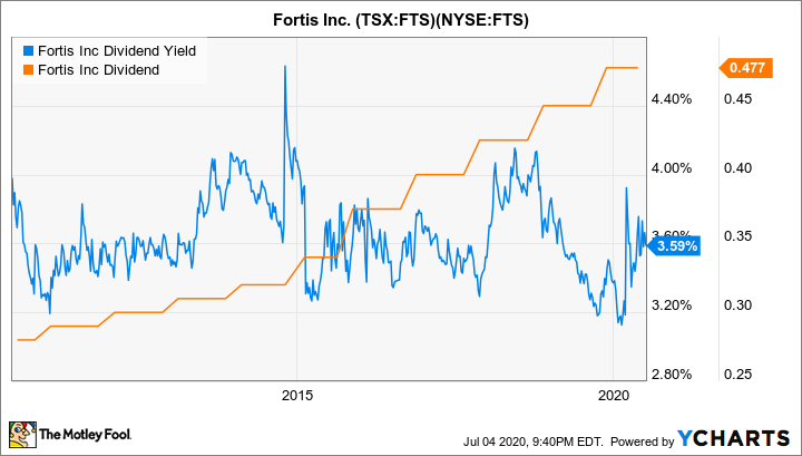 FTS Dividend Yield Chart