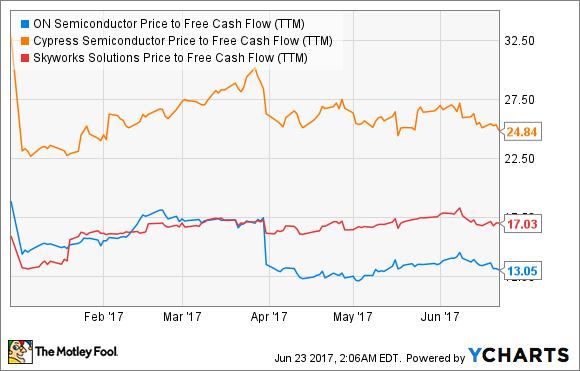 ON Price to Free Cash Flow (TTM) Chart