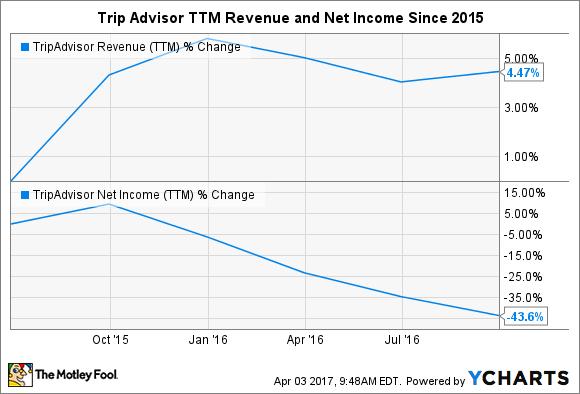 TRIP Revenue (TTM) Chart
