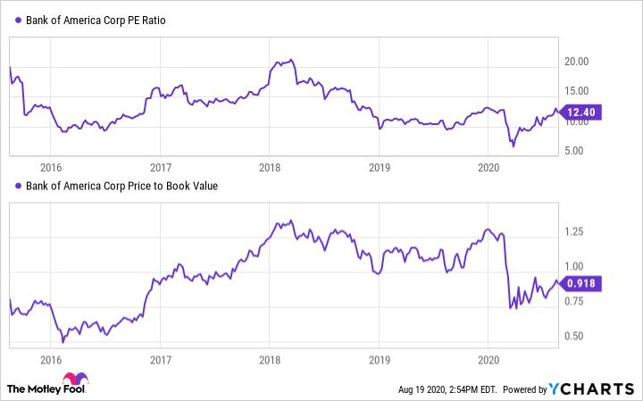 BAC PE Ratio Chart
