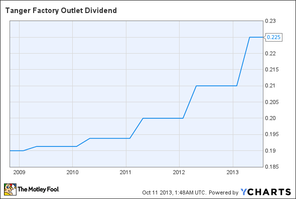 SKT Dividend Chart