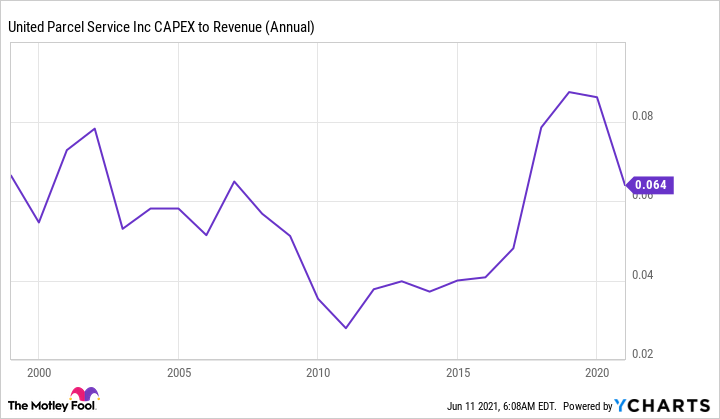 UPS chart showing drop in CAPEX to annual revenue.
