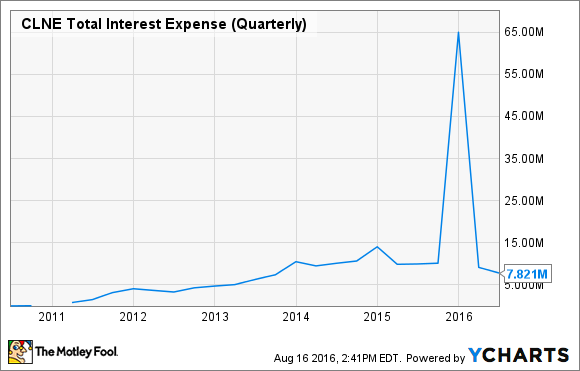 CLNE Total Interest Expense (Quarterly) Chart