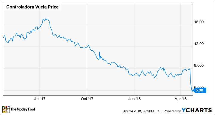 Volaris Stock Plunges Again: Is It Time to Bail Out?