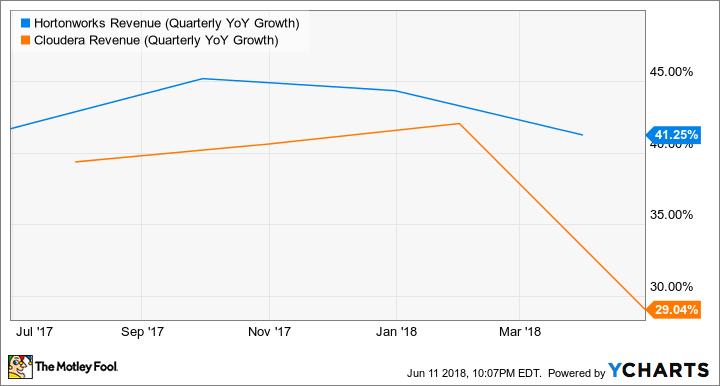 HDP Revenue (Quarterly YoY Growth) Chart