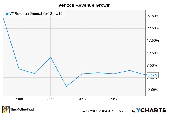 VZ Revenue (Annual YoY Growth) Chart