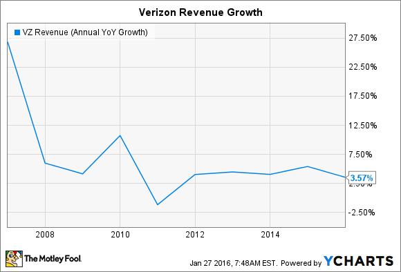 VZ Revenue (Annual YoY Growth) Chart